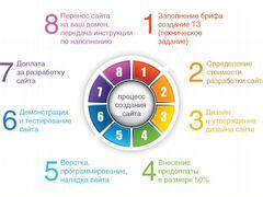 Продвижение сайта в Невинномысск в закладки продвижение и раскрутка сайтов post new topic