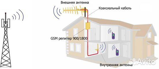усилитель сигнала сотовой связи купить в рязани